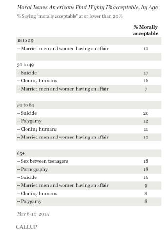 Gallup poll by age
