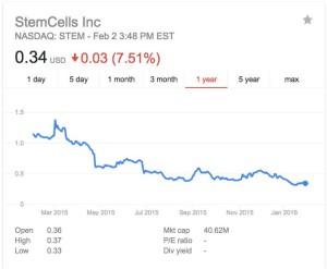 STEMcell stock