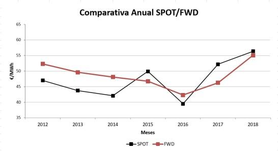 Comparativa Anual de los mercados SPOT & FWD
