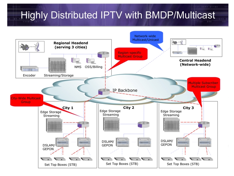 Transforming Your Network For IPTV Lessons From The Field