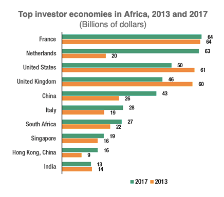 "Source : UNCTD, ""Foreign direct investment to Africa defies global slump, rises 11%"", UNCTD.ORG, 12 June 2019."
