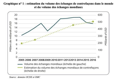 Cour des comptes, La lutte contre les contrefaçons, Février 2020, p. 19.