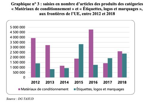 Cour des comptes,La lutte contre les contrefaçons, Février 2020, p. 25.