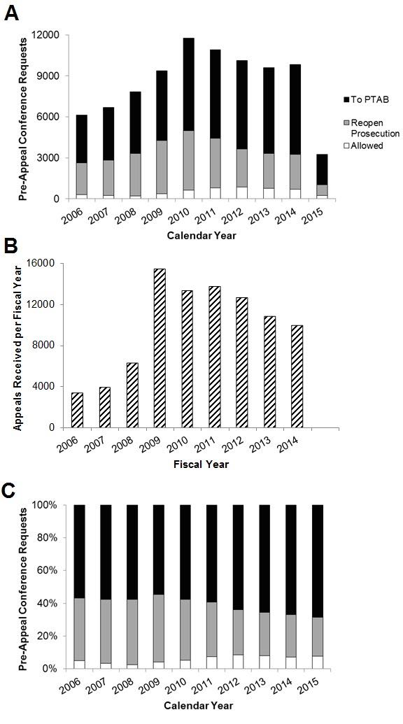 FIG. 3: Pre-Appeal Program Data by Year of Request Filing. A: The number of non-defective Pre-Appeal Brief Requests per calendar year that the requests were filed. The distributions of decisions for each year's requests is also identified based on the color in the stacked bar graph. B: The number of appeals received at the Board in each fiscal year. C: The same decision distributions shown in Subplot A is shown but using a normalized vertical scale.