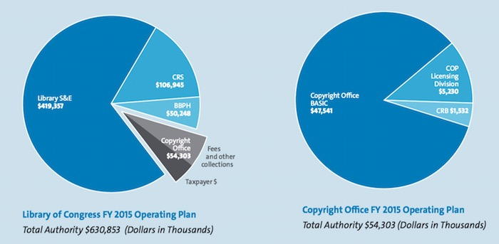 From the Copyright Office Strategic Plan, showing just how small a portion of the Library of Congress budget is devoted to the Copyright Office.