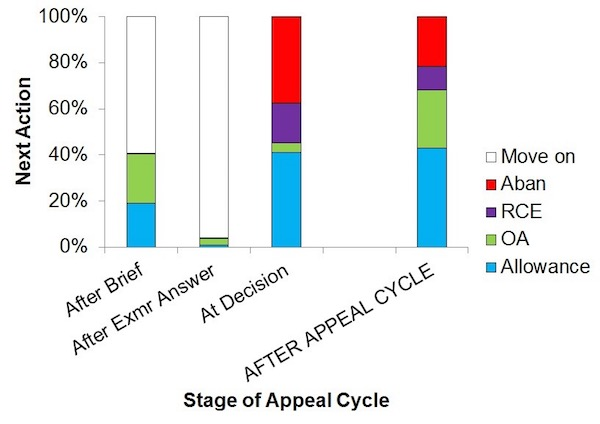 Stages of Appeal Cycle