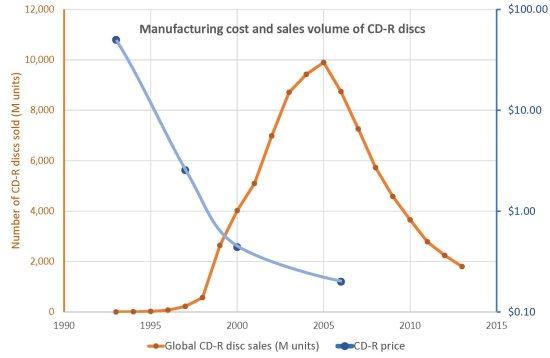 CD-R market history