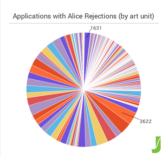 Figure 2 - Alice Rejections by Art Unit
