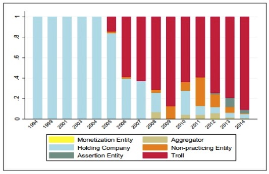 Figure 3: Relative Uses of Terms Describing Entity Per Year, Weighted Proportionally by Use in Works. Image source: Stanford Technology Law Review.
