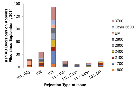 FIG. 2. Types of decisions appealed from different Technology Centers. PTAB decisions were analyzed to identify which types of rejections were of issue. The plot shows the number of appeals from each Technology Center (dividing Technology Center 3600 as described in the legend of FIG. 1) that involved each rejection type.