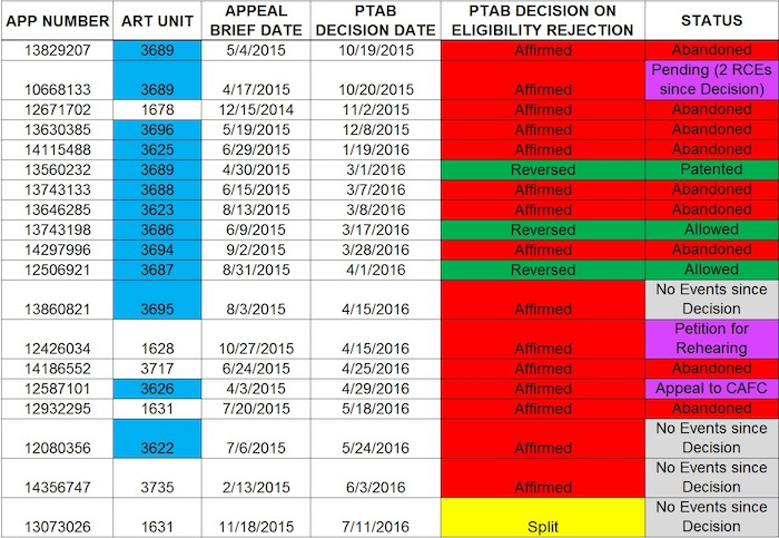 """TABLE. Application data for post-Alice appeals with PTAB decisions rendered for eligibility rejections. Data is defined by column headings. Business-method art units are highlighted in blue. We highlighted the """"Status"""" cells in purple for applications where the applicant has engaged in prosecution following a PTAB affirmance decision."""