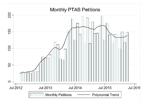 monthly-PTAB-petitions