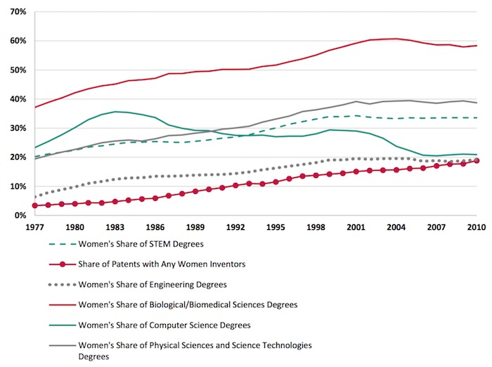 women-stem-degrees