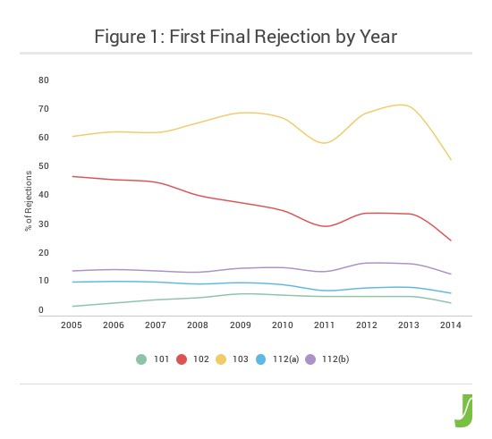 figure_1_first_final_rejection_by_year-2-1-copy