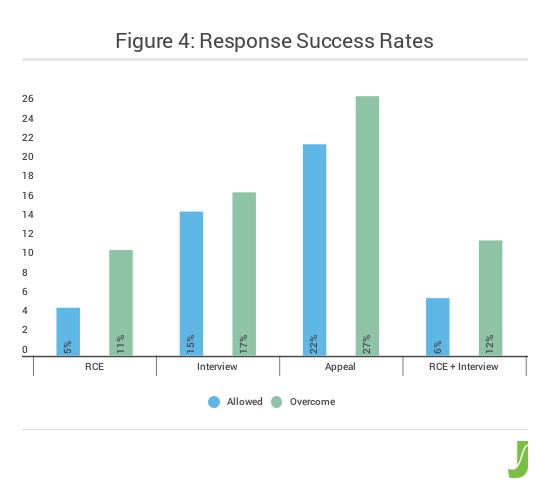 figure_4_response_success_rates