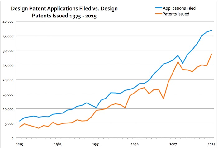 design-patents-1975-2015