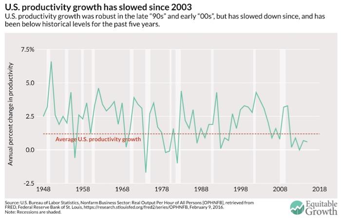 Chart IV: U.S. Productivity Growth Trends, 1948-2016