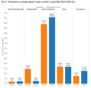 design-patent-resolutions