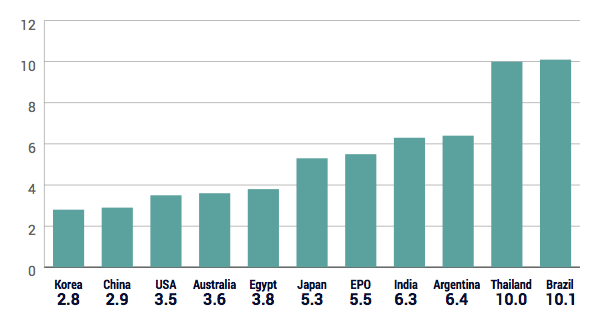 Figure 1: Average Granted Application Age for Selected Countries 2008 - 2015 (in years)
