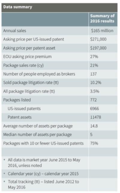Patent market size data summary