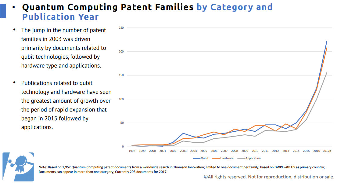 U S  Leads World in Quantum Computing Patent Filings with IBM Leading the  Charge - IPWatchdog com | Patents & Patent Law