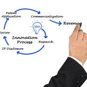 https://depositphotos.com/68030595/stock-photo-diagram-of-innovation-process.html