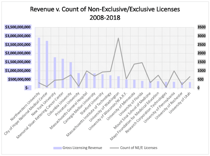 Figure 2. The top 20 individual universities with the most gross licensing revenue compared with the number of executed licenses from 2008–2018 according to STATT data. Three university systems had high revenue number but are excluded because they don't report individual statistics: The University of California System with $1,513,052,284 in revenue and 2448 licenses, The University of Texas System with $694,903,592 in revenue and 1601 licenses, and The University of Massachusetts System with $387,504,344 in revenue and 280 licenses. Missing data: City of Hope NMC (2014–15), Princeton University (2008–10).
