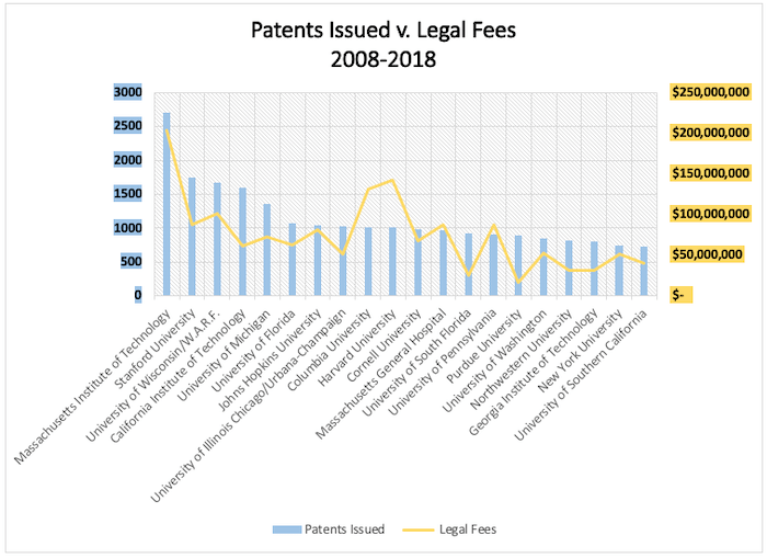 Figure 3. The top 20 individual universities with the most patents issued from 2008–2018 compared with legal expenditures according to STATT data. Two university systems had high numbers of patents issued but are excluded because they don't report individual university statistics: University of California with 4335 patents issued and $ $426,655,283 in legal fees and The University of Texas System with 1883 patents issued and $99,084,203 in legal fees. Missing data: University of South Florida (2009).