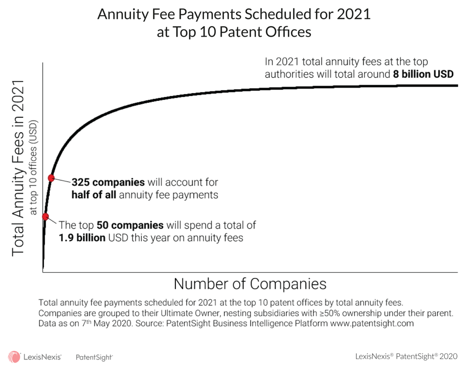 Best Annuity Rates 2021 Examining the Data: Billions to Be Spent on Patent Renewal Fees in