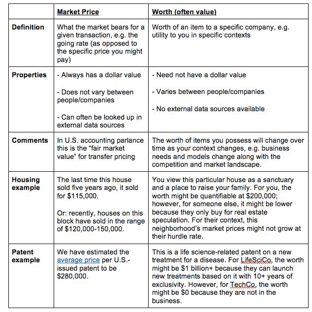 patent market