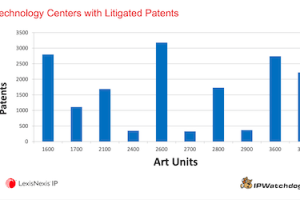 Myths of Litigated Patents – October 15, 2020
