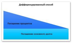 Дифференцированный способ расчета графиков платежей по кредитным договорам | Блог Олег и Ко