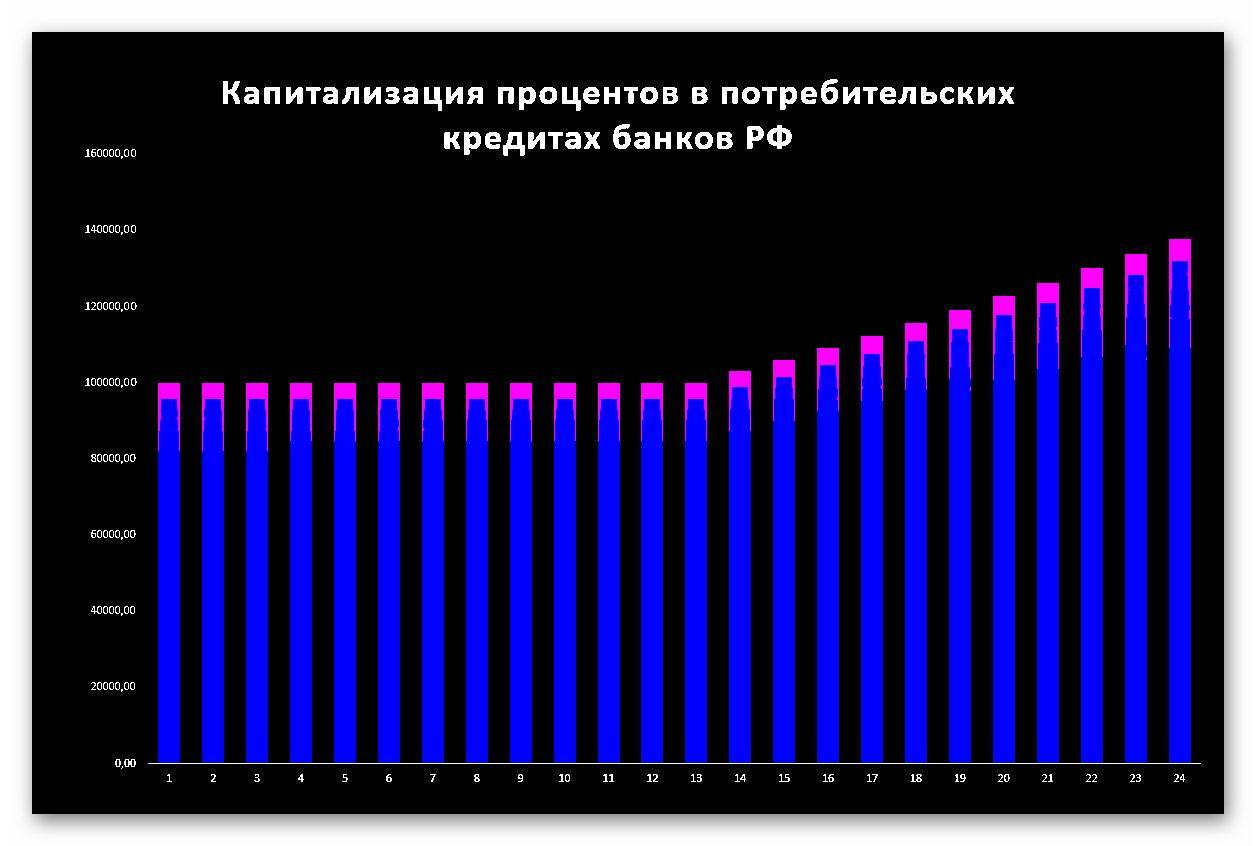 Рост основного долга при начислении процентов на проценты