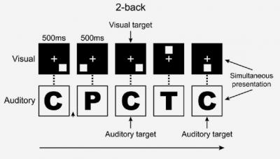 dual n-back brain training