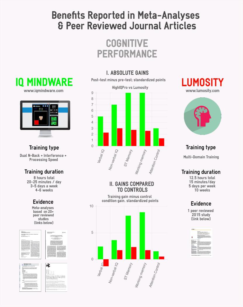 Lumosity vs IQ Mindware