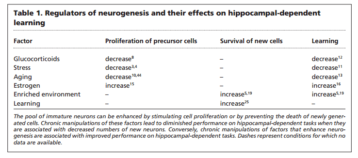 factors for neurogenesis