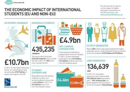 UK-International-Students_Economy-Impact-Recruitment
