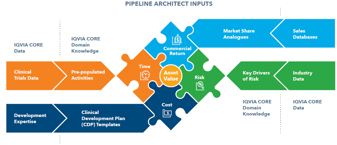 pipeline template