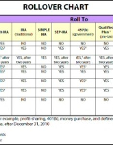 Ira rollover chart also traditional roth sep simple self directed rh bergmanirareport