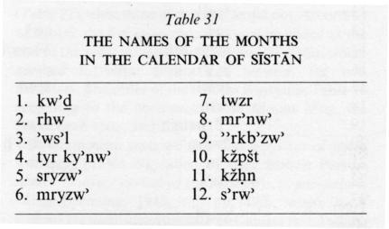 Pashto names for the months of the Solar Hijri calendar