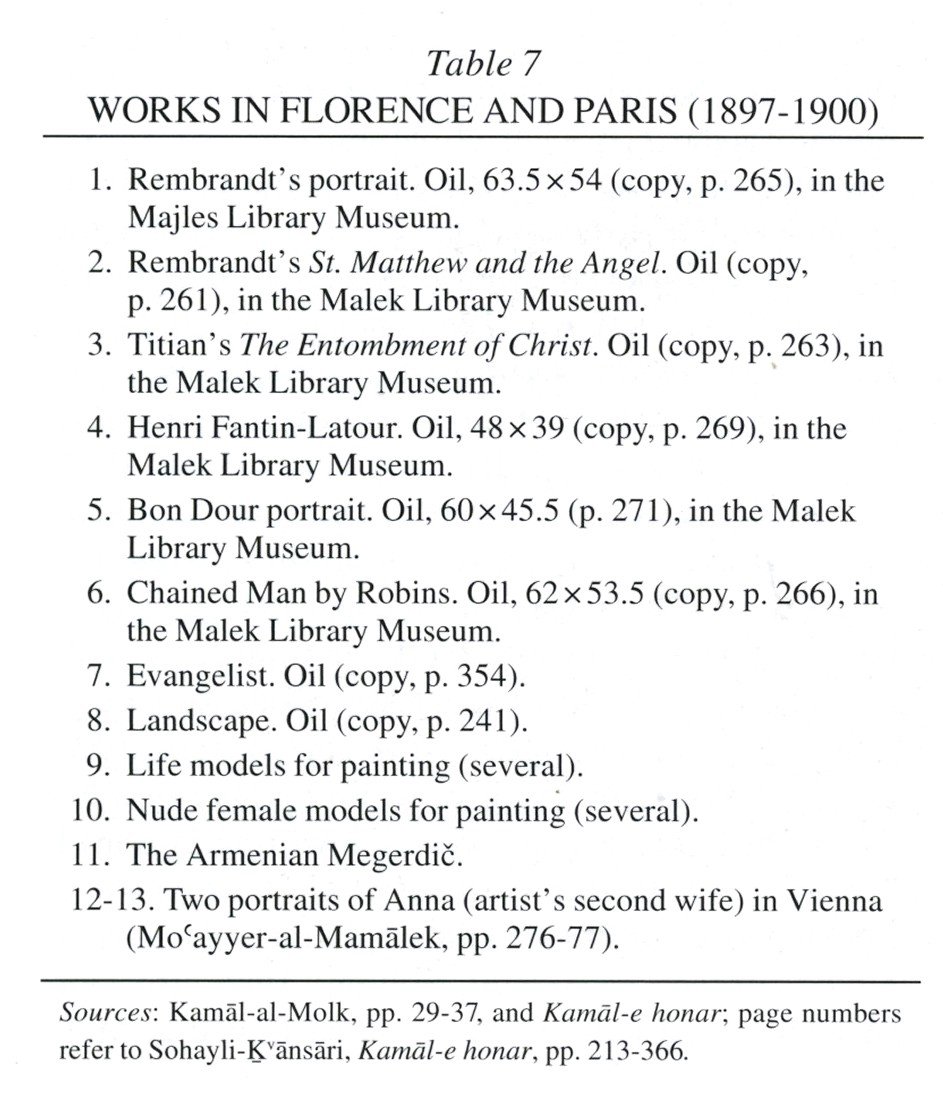 Table 7. Works In Florence And Paris (1897-1900)