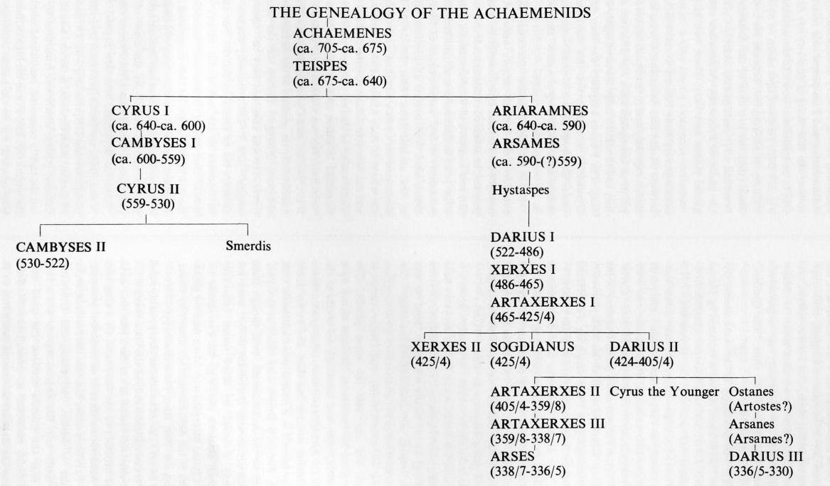 ACHAEMENID DYNASTY – Encyclopaedia Iranica