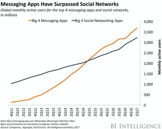 messenger apps vs social networks