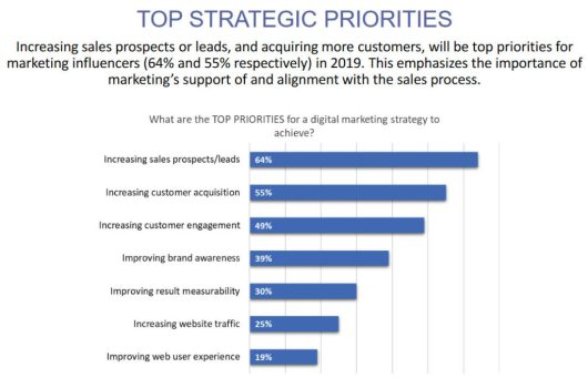 top strategic priorities online marketing strategy