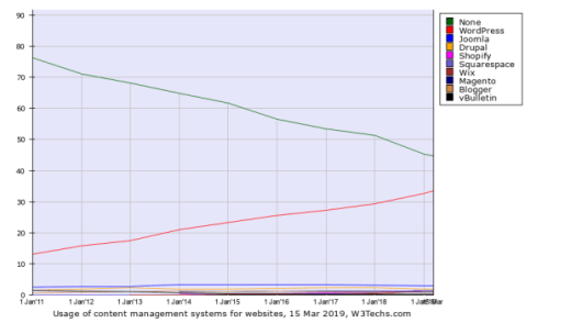 Graph showing the growth of WordPress market share relative to other CMS's like Joomla, Drupal and others. Starting at just over 10% in January 2011 to 33.4% now.