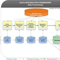Mainframe Architecture Diagram Gm 3 Bar Map Sensor Wiring What Is Data Franchising? - Iri