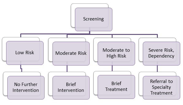 intervention and treatment flow chart