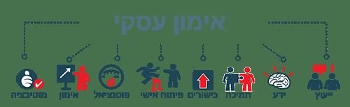 מהו אימון עסקי?   איריס טוכבנד מאמנת אישית בירושלים   המרכז להתפתחות ומנהיגות אישית