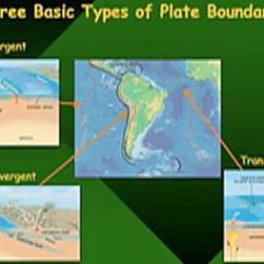 3 Types Of Faults Diagram Jensen Uv10 Wiring Plate Boundaries Convergent Divergent Transform Incorporated Total Time 1min 25s Level Novice