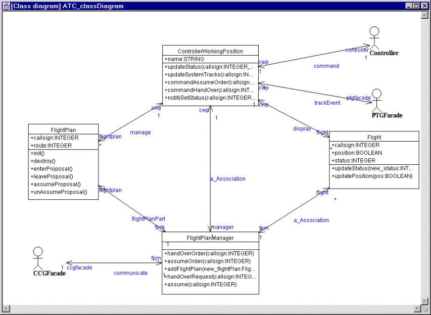 class system diagram car wiring diagrams for remote start simulation of uml descriptions fig 2 this is the static view atc